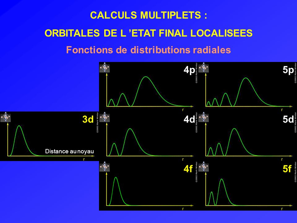 Cas d une liaison à caractère ionique Seuils L 2,3 du Ni II dans Cs[NiCr(CN) 6 ] L3L3 L2L2 Champ cristallin10Dq = 1.4 eV ( spectroscopie optique) = 0.8 Liaison ionique L essentiel des structures est Reproduit par le calcul Validité du modèle Arrio et al.
