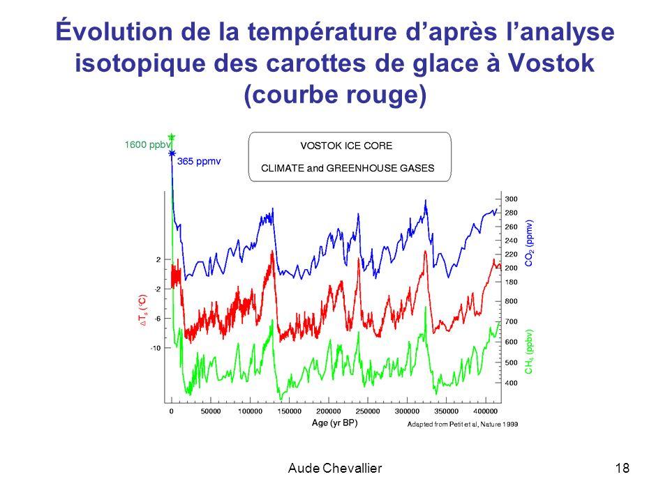 Aude Chevallier18 Évolution de la température daprès lanalyse isotopique des carottes de glace à Vostok (courbe rouge)