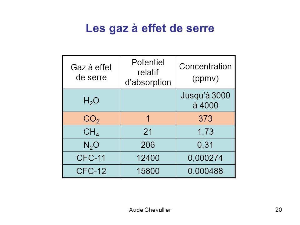 Aude Chevallier20 Les gaz à effet de serre Gaz à effet de serre Potentiel relatif dabsorption Concentration (ppmv) H2OH2O Jusquà 3000 à 4000 CO 2 1373