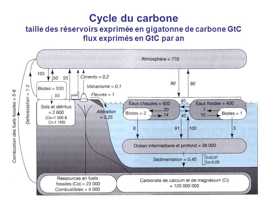 Aude Chevallier22 Cycle du carbone taille des réservoirs exprimée en gigatonne de carbone GtC flux exprimés en GtC par an