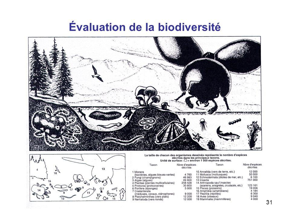 Aude Chevallier31 Évaluation de la biodiversité