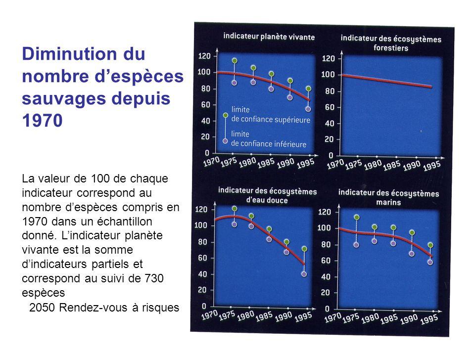 Aude Chevallier34 Diminution du nombre despèces sauvages depuis 1970 La valeur de 100 de chaque indicateur correspond au nombre despèces compris en 19