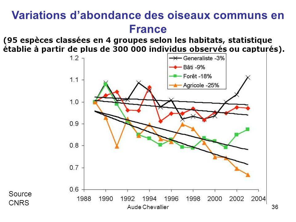 Aude Chevallier36 Variations dabondance des oiseaux communs en France (95 espèces classées en 4 groupes selon les habitats, statistique établie à part