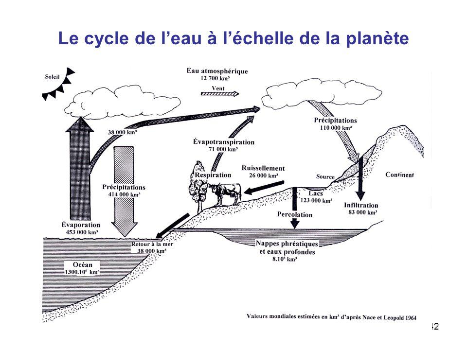 Aude Chevallier42 Le cycle de leau à léchelle de la planète