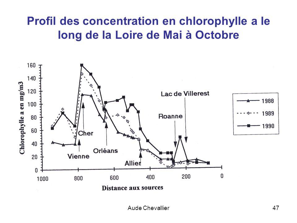 Aude Chevallier47 Profil des concentration en chlorophylle a le long de la Loire de Mai à Octobre