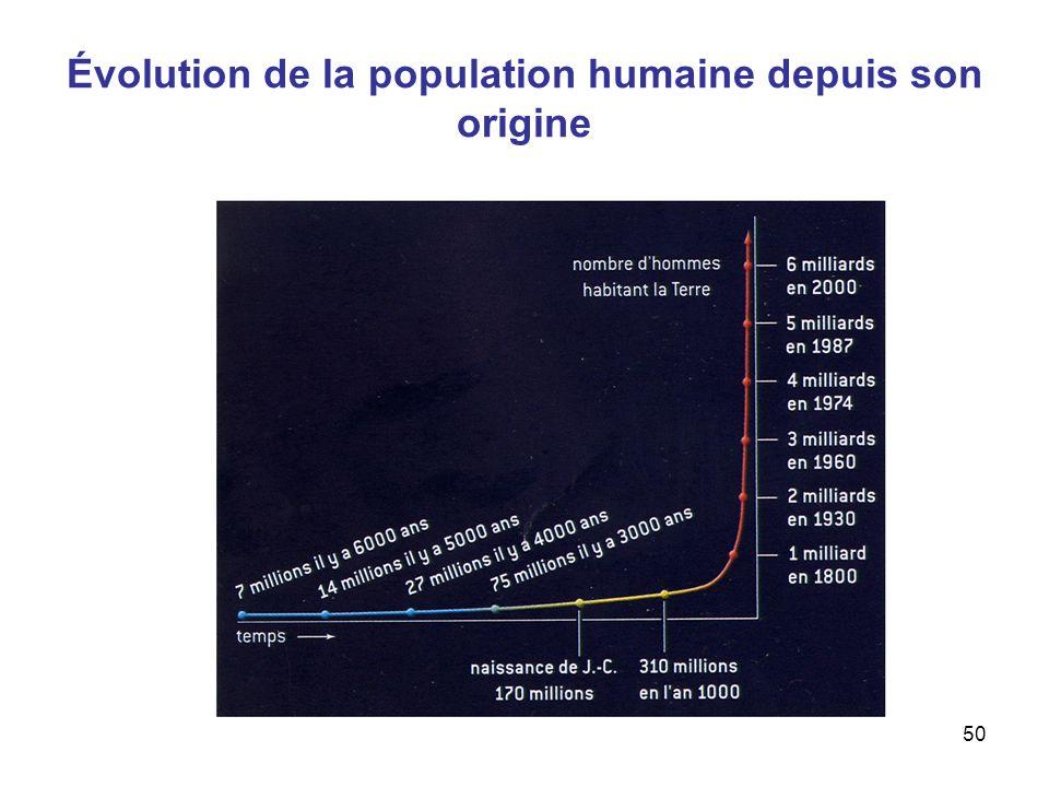 Aude Chevallier50 Évolution de la population humaine depuis son origine