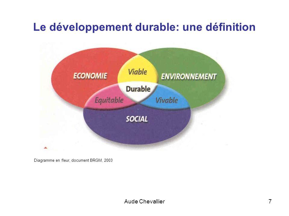 Aude Chevallier28 Plan de la séance le développement durable: définition - historique Le changement climatique la biodiversité Leau sur la planète Lalimentation sur la planète
