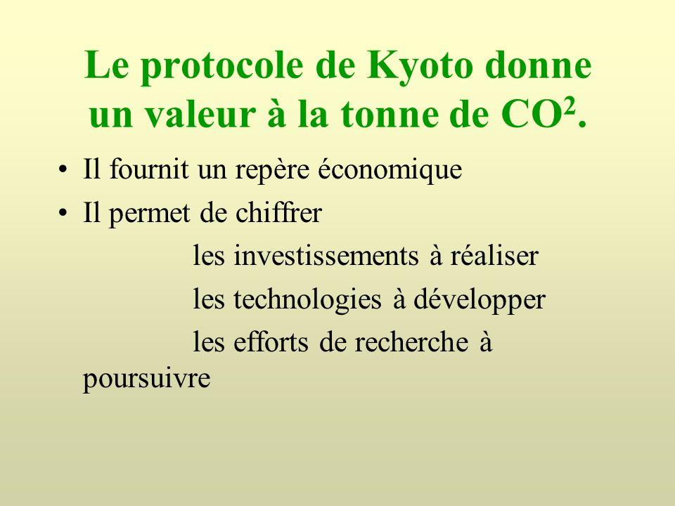 Le protocole de Kyoto donne un valeur à la tonne de CO 2. Il fournit un repère économique Il permet de chiffrer les investissements à réaliser les tec