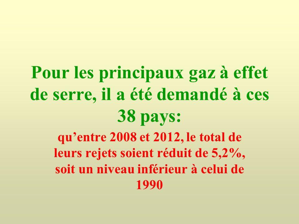 Pour les principaux gaz à effet de serre, il a été demandé à ces 38 pays: quentre 2008 et 2012, le total de leurs rejets soient réduit de 5,2%, soit u