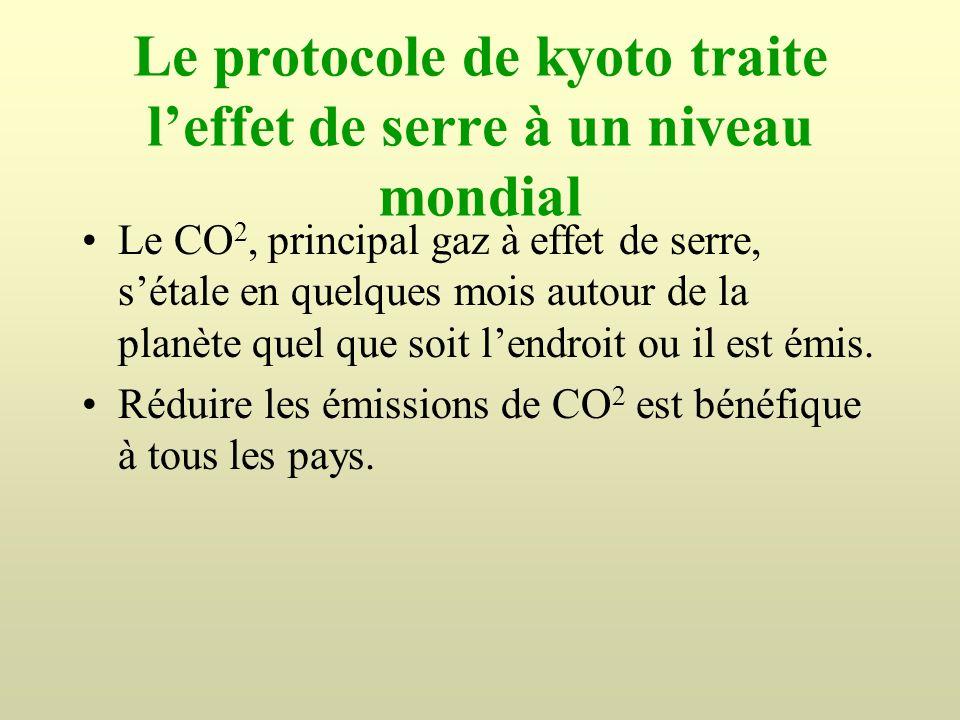 Le protocole de kyoto traite leffet de serre à un niveau mondial Le CO 2, principal gaz à effet de serre, sétale en quelques mois autour de la planète