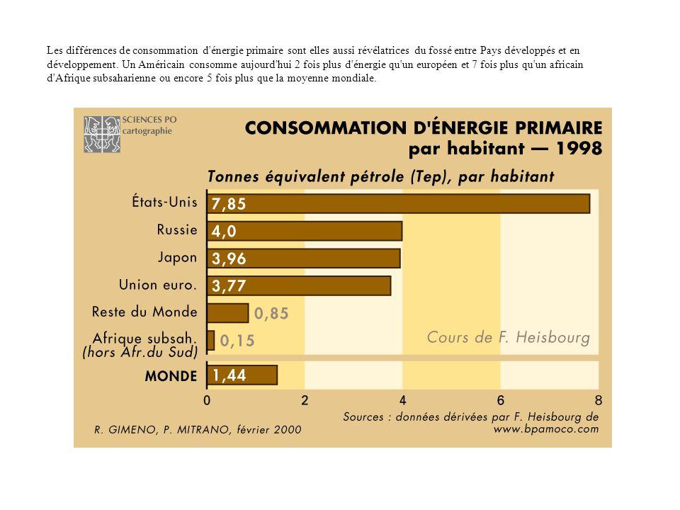 Les différences de consommation d'énergie primaire sont elles aussi révélatrices du fossé entre Pays développés et en développement. Un Américain cons