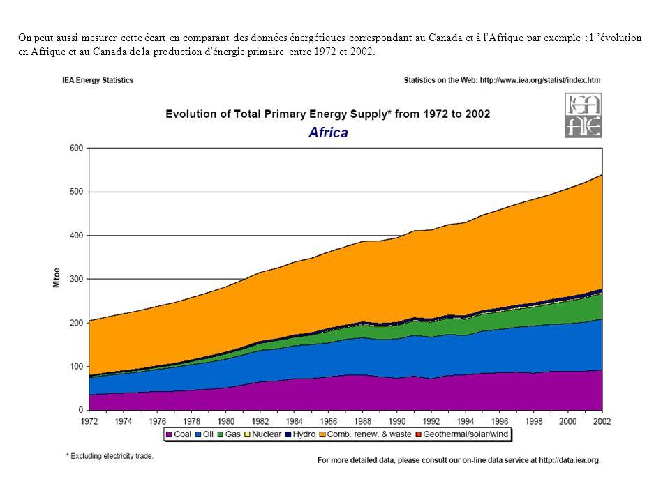On peut aussi mesurer cette écart en comparant des données énergétiques correspondant au Canada et à l'Afrique par exemple : l évolution en Afrique et