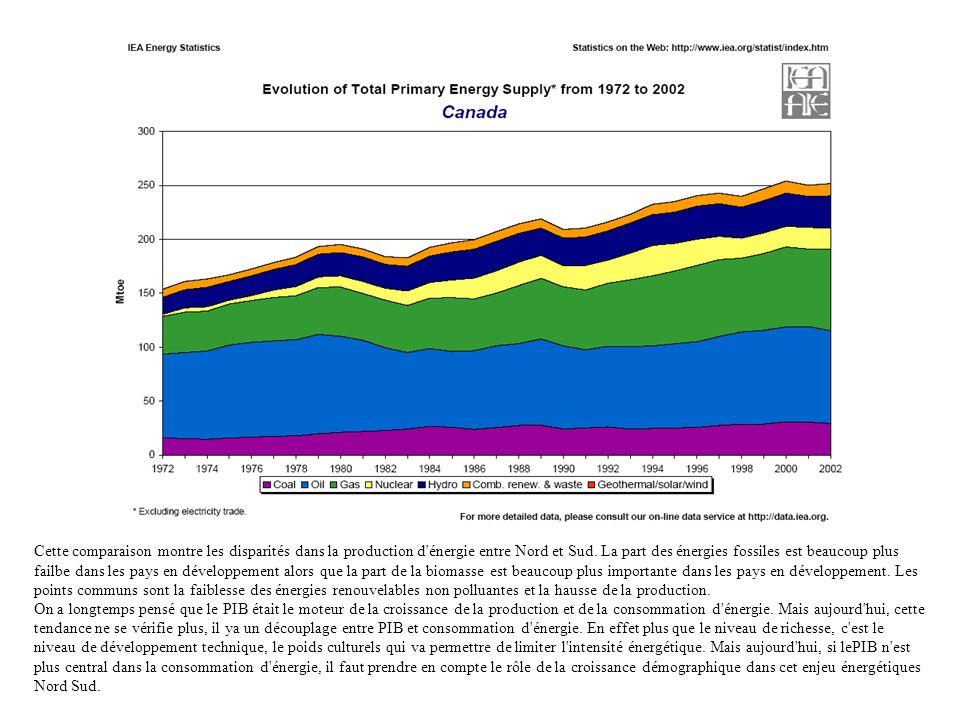 Cette comparaison montre les disparités dans la production d'énergie entre Nord et Sud. La part des énergies fossiles est beaucoup plus failbe dans le