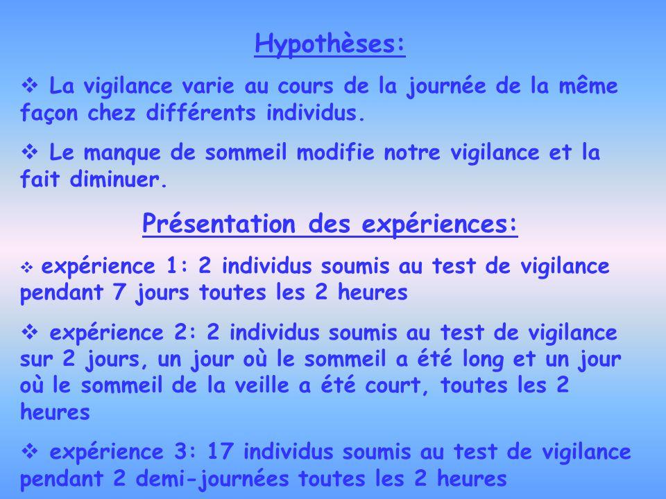 Hypothèses: La vigilance varie au cours de la journée de la même façon chez différents individus. Le manque de sommeil modifie notre vigilance et la f