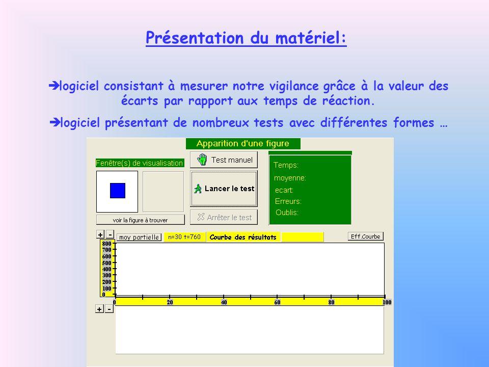 Présentation du matériel: logiciel consistant à mesurer notre vigilance grâce à la valeur des écarts par rapport aux temps de réaction. logiciel prése