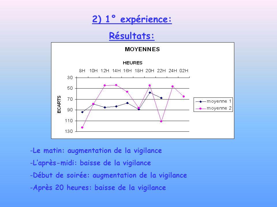2) 1° expérience: Résultats: -Le matin: augmentation de la vigilance -Laprès-midi: baisse de la vigilance -Début de soirée: augmentation de la vigilan