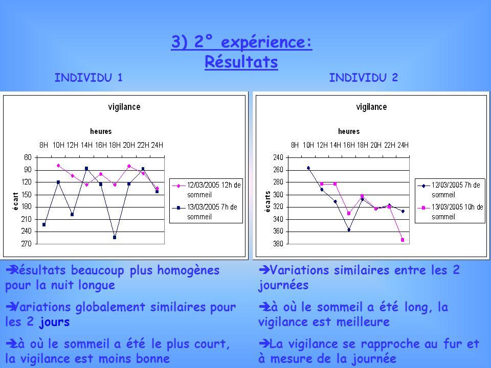 4) 3° expérience: Résultats: Amélioration des résultats au cours de toute lexpérience Augmentation de la vigilance durant toute lexpérience => effet dentraînement ressenti Évolution de la vigilance au cours de lexpérience