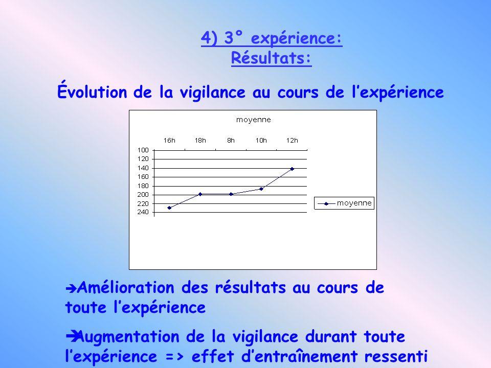 4) 3° expérience: Résultats: Amélioration des résultats au cours de toute lexpérience Augmentation de la vigilance durant toute lexpérience => effet d