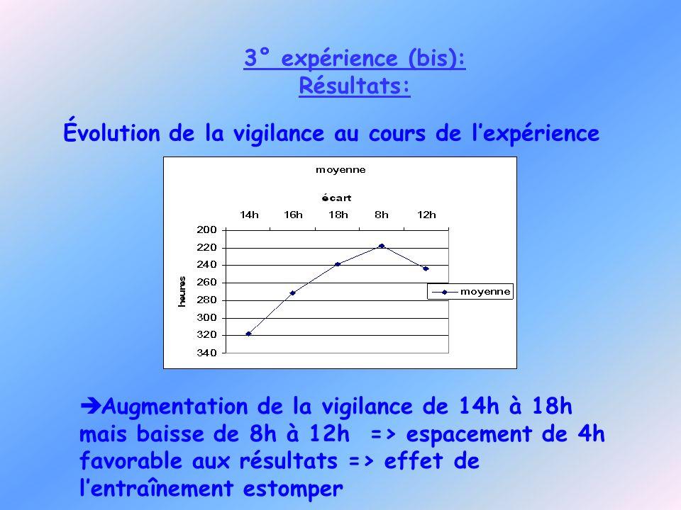 3° expérience (bis): Résultats: Évolution de la vigilance au cours de lexpérience Augmentation de la vigilance de 14h à 18h mais baisse de 8h à 12h =>