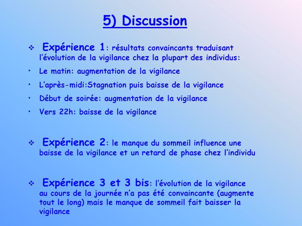 5) Discussion Expérience 1 : résultats convaincants traduisant lévolution de la vigilance chez la plupart des individus: Le matin: augmentation de la