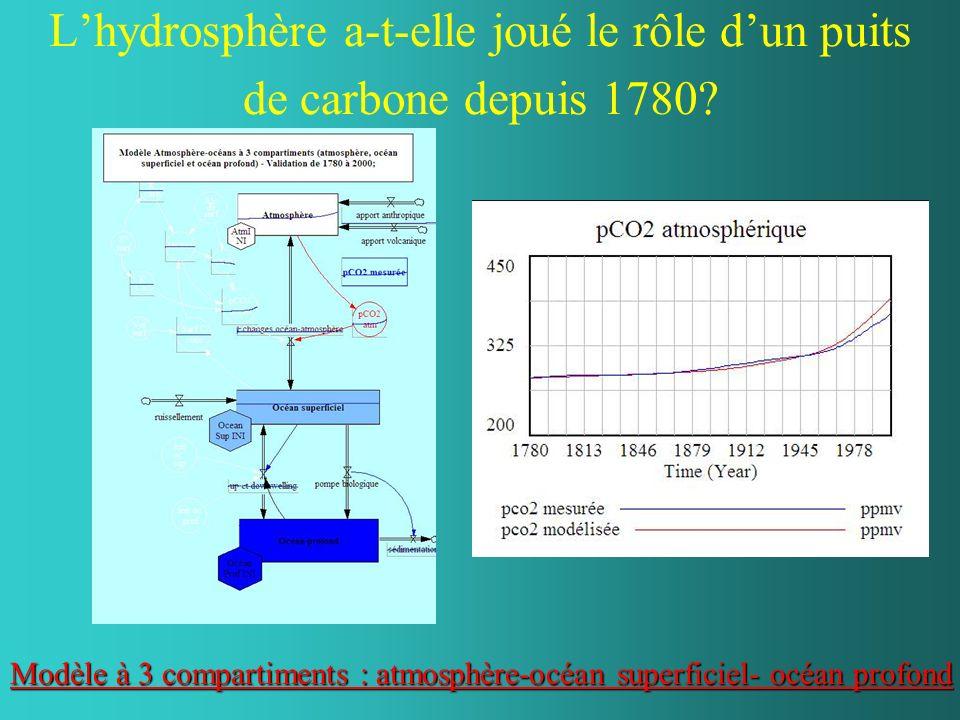 Lhydrosphère a-t-elle joué le rôle dun puits de carbone depuis 1780? Modèle à 3 compartiments : atmosphère-océan superficiel- océan profond Modèle à 3