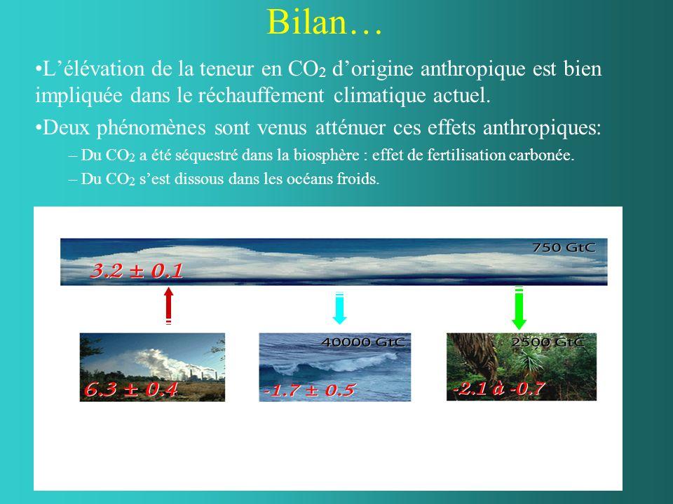 Bilan… Lélévation de la teneur en CO 2 dorigine anthropique est bien impliquée dans le réchauffement climatique actuel. Deux phénomènes sont venus att