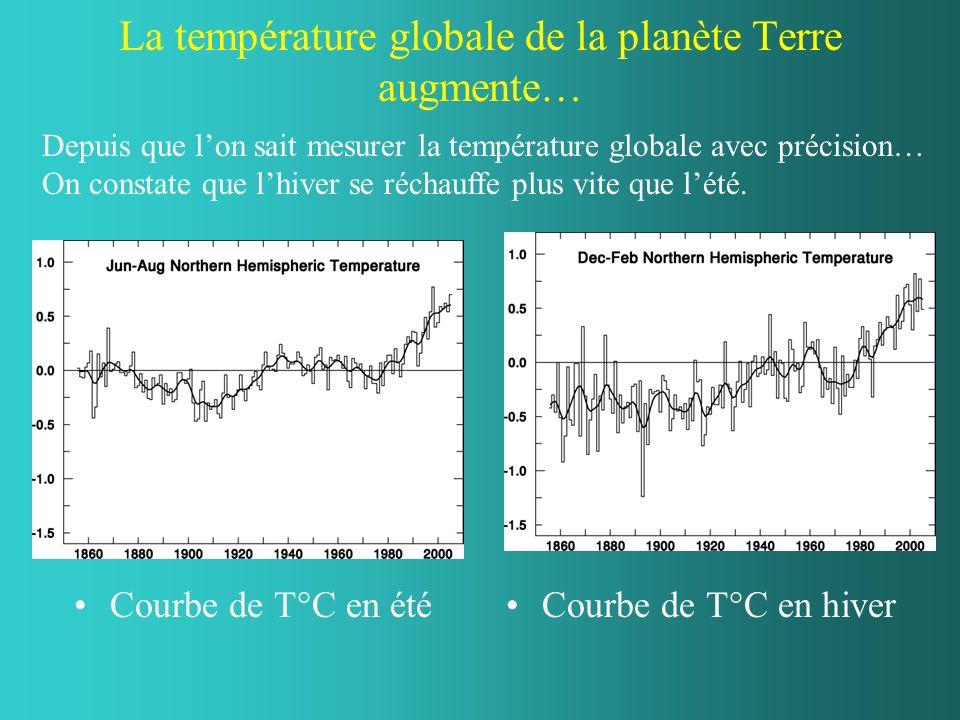 La température globale de la planète Terre augmente… Courbe de T°C en étéCourbe de T°C en hiver Depuis que lon sait mesurer la température globale ave