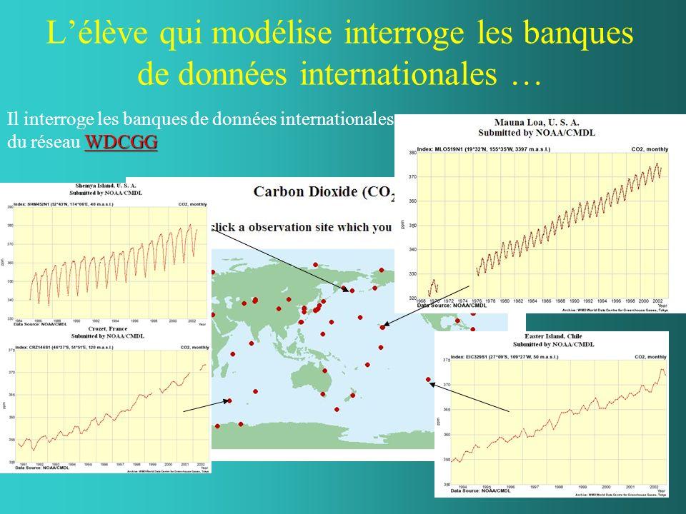 Lélève qui modélise interroge les banques de données internationales … WDCGG WDCGG Il interroge les banques de données internationales du réseau WDCGGWDCGG