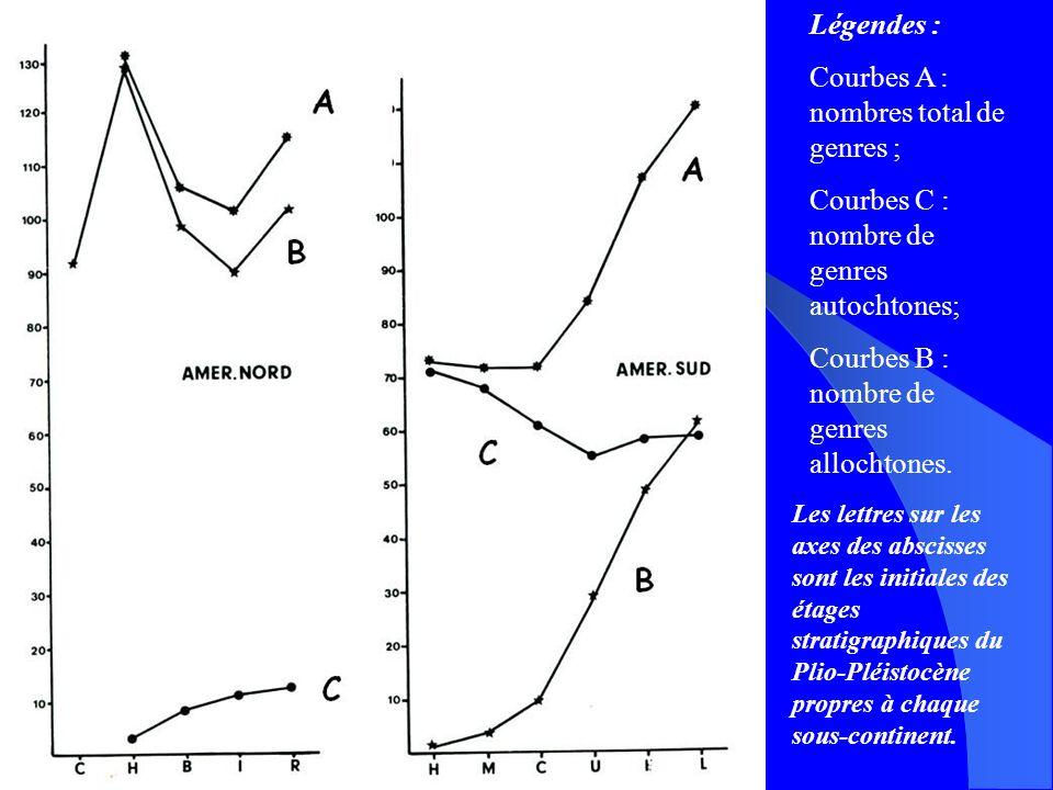 Légendes : Courbes A : nombres total de genres ; Courbes C : nombre de genres autochtones; Courbes B : nombre de genres allochtones. Les lettres sur l
