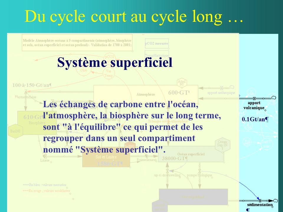 Du cycle court au cycle long … Système superficiel Les échanges de carbone entre l'océan, l'atmosphère, la biosphère sur le long terme, sont