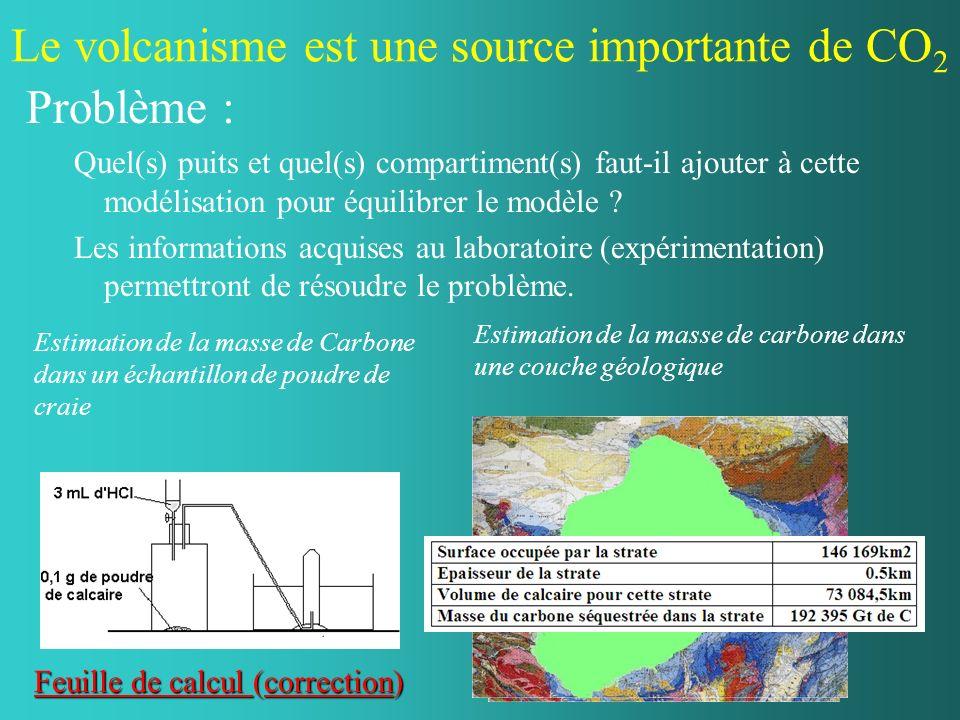 Le volcanisme est une source importante de CO 2 Problème : Quel(s) puits et quel(s) compartiment(s) faut-il ajouter à cette modélisation pour équilibr