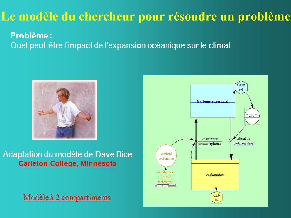 Le modèle du chercheur pour résoudre un problème Adaptation du modèle de Dave Bice Carleton College, Minnesota Problème : Quel peut-être limpact de l'