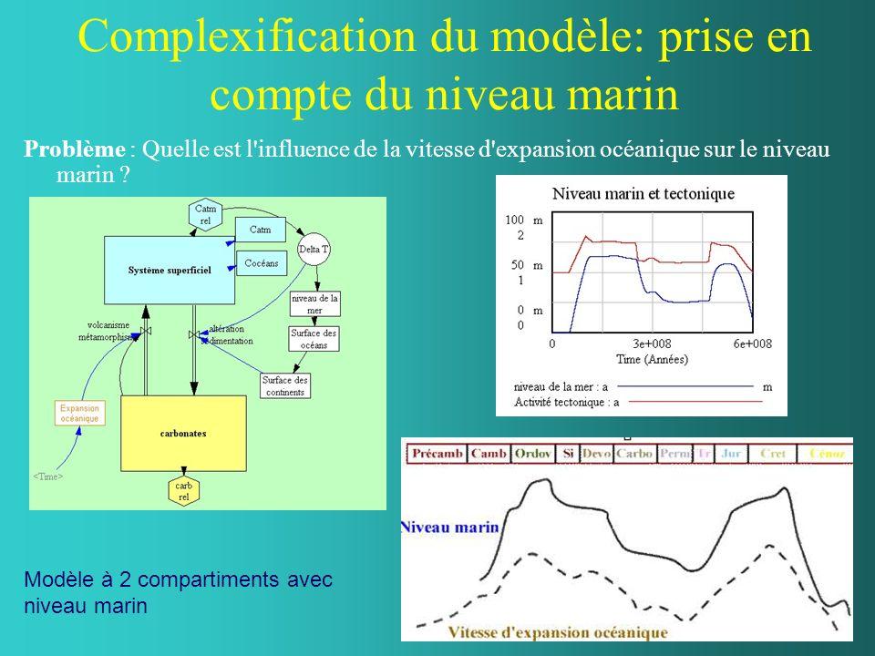 Complexification du modèle: prise en compte du niveau marin Problème : Quelle est l'influence de la vitesse d'expansion océanique sur le niveau marin