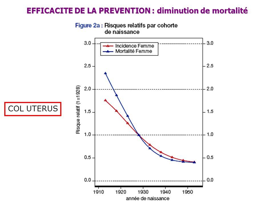 COL UTERUS EFFICACITE DE LA PREVENTION : diminution de mortalité