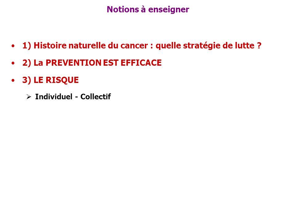 Notions à enseigner 1) Histoire naturelle du cancer : quelle stratégie de lutte ? 2) La PREVENTION EST EFFICACE 3) LE RISQUE Individuel - Collectif