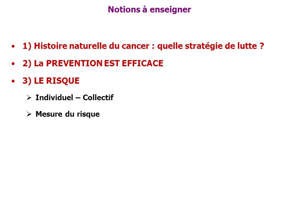 Notions à enseigner 1) Histoire naturelle du cancer : quelle stratégie de lutte ? 2) La PREVENTION EST EFFICACE 3) LE RISQUE Individuel – Collectif Me