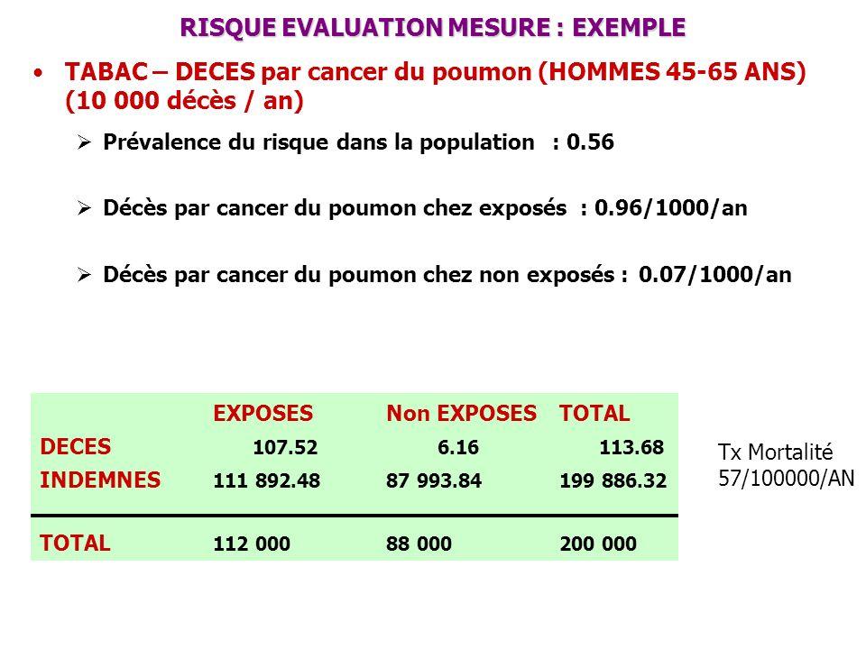 RISQUE EVALUATION MESURE : EXEMPLE TABAC – DECES par cancer du poumon (HOMMES 45-65 ANS) (10 000 décès / an) Prévalence du risque dans la population: