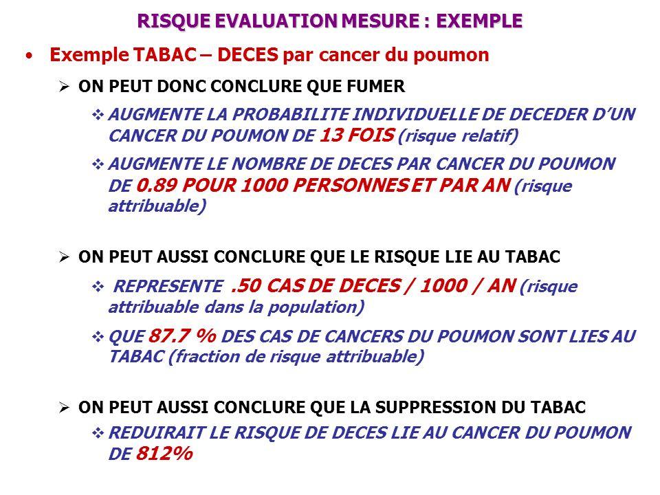 RISQUE EVALUATION MESURE : EXEMPLE Exemple TABAC – DECES par cancer du poumon ON PEUT DONC CONCLURE QUE FUMER AUGMENTE LA PROBABILITE INDIVIDUELLE DE