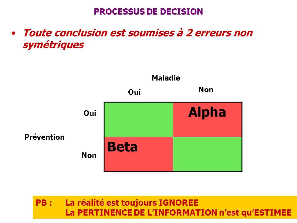 PROCESSUS DE DECISION Toute conclusion est soumises à 2 erreurs non symétriques PB : La réalité est toujours IGNOREE La PERTINENCE DE LINFORMATION nes
