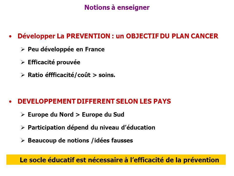 Notions à enseigner Développer La PREVENTION : un OBJECTIF DU PLAN CANCER Peu développée en France Efficacité prouvée Ratio éffficacité/coût > soins.