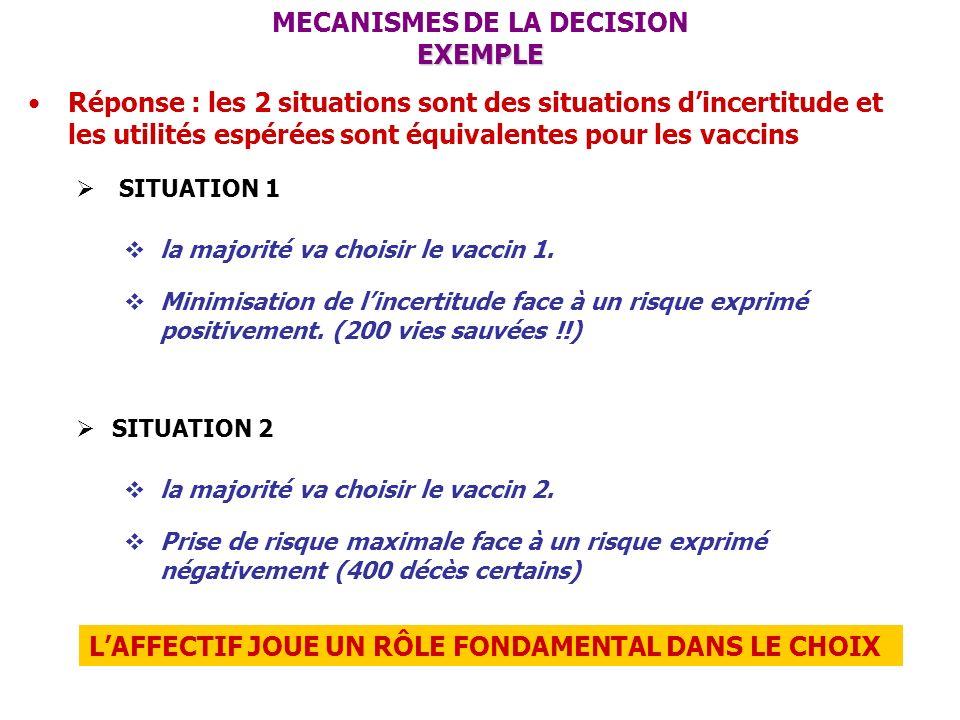 Réponse : les 2 situations sont des situations dincertitude et les utilités espérées sont équivalentes pour les vaccins SITUATION 1 la majorité va cho