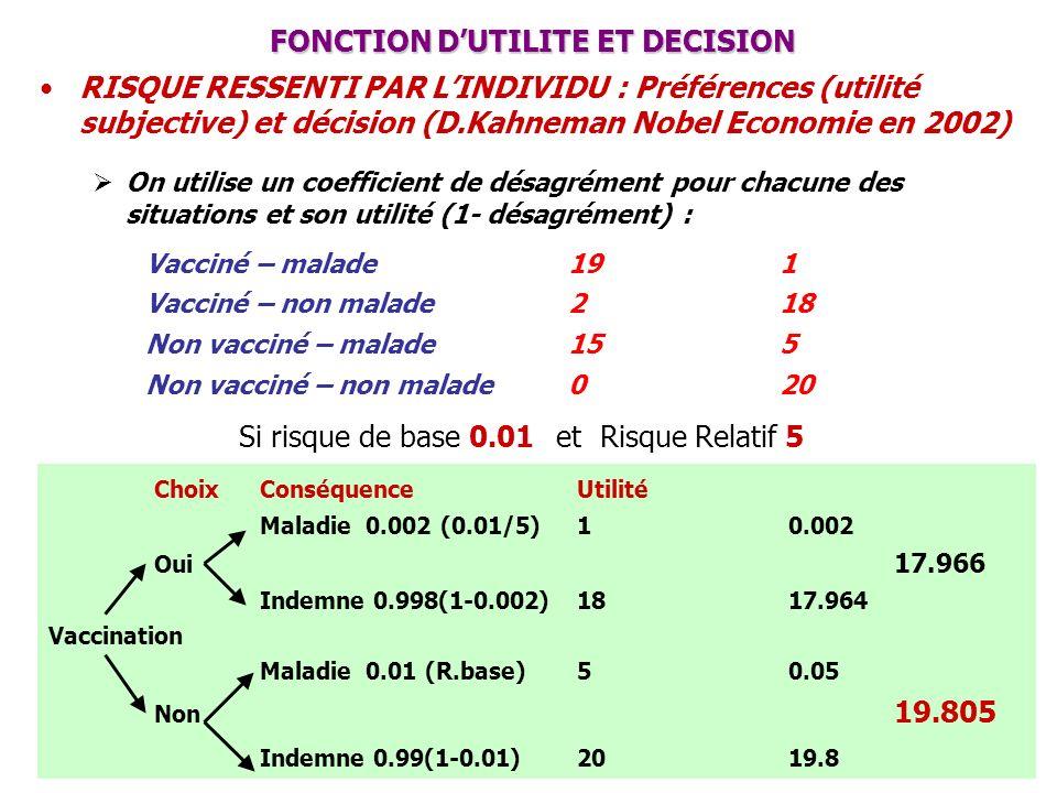 ChoixConséquenceUtilité Maladie0.002 (0.01/5)10.002 Oui 17.966 Indemne 0.998(1-0.002)1817.964 Vaccination Maladie0.01 (R.base)50.05 Non 19.805 Indemne