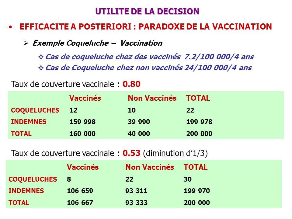 UTILITE DE LA DECISION UTILITE DE LA DECISION EFFICACITE A POSTERIORI : PARADOXE DE LA VACCINATION Exemple Coqueluche – Vaccination Cas de coqueluche