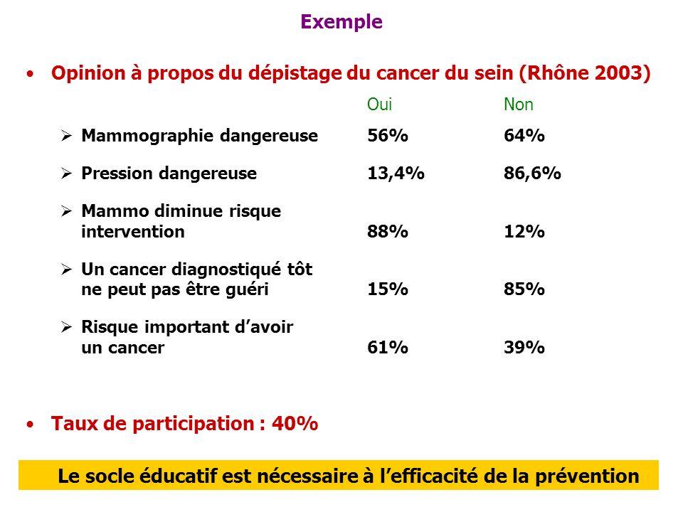 Exemple Opinion à propos du dépistage du cancer du sein (Rhône 2003) OuiNon Mammographie dangereuse 56%64% Pression dangereuse 13,4%86,6% Mammo diminu