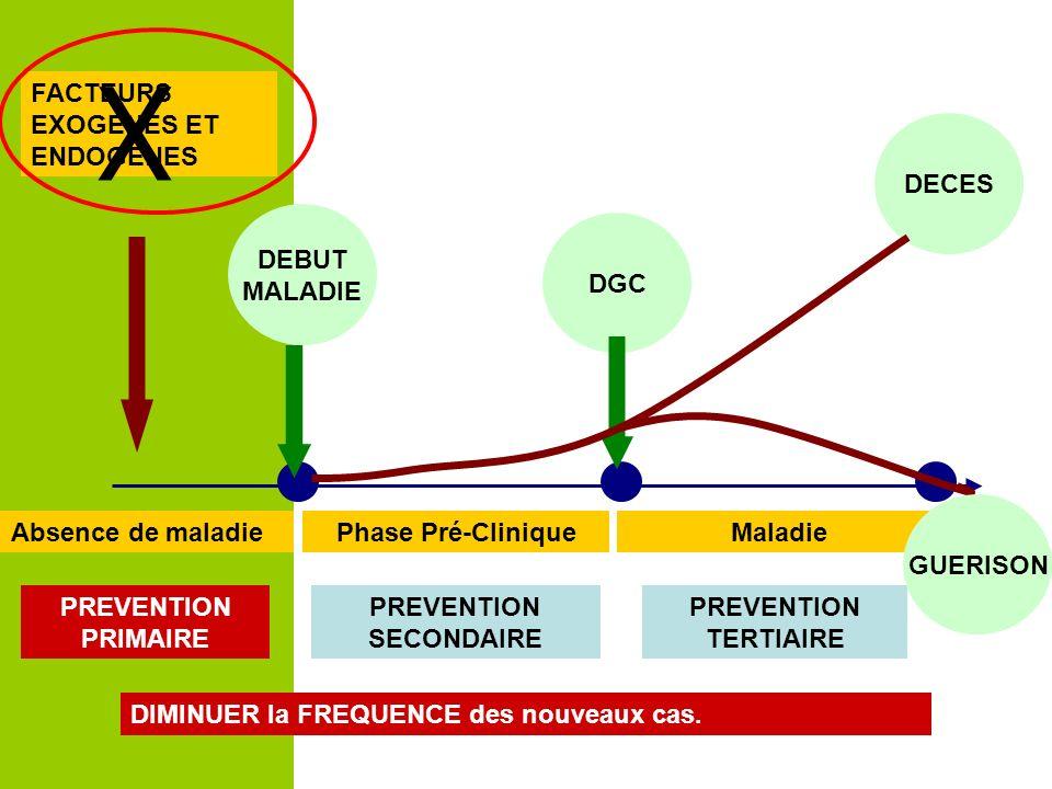 Temps Absence de maladiePhase Pré-CliniqueMaladie FACTEURS EXOGENES ET ENDOGENES DEBUT MALADIE DGC DECES PREVENTION PRIMAIRE PREVENTION SECONDAIRE PRE