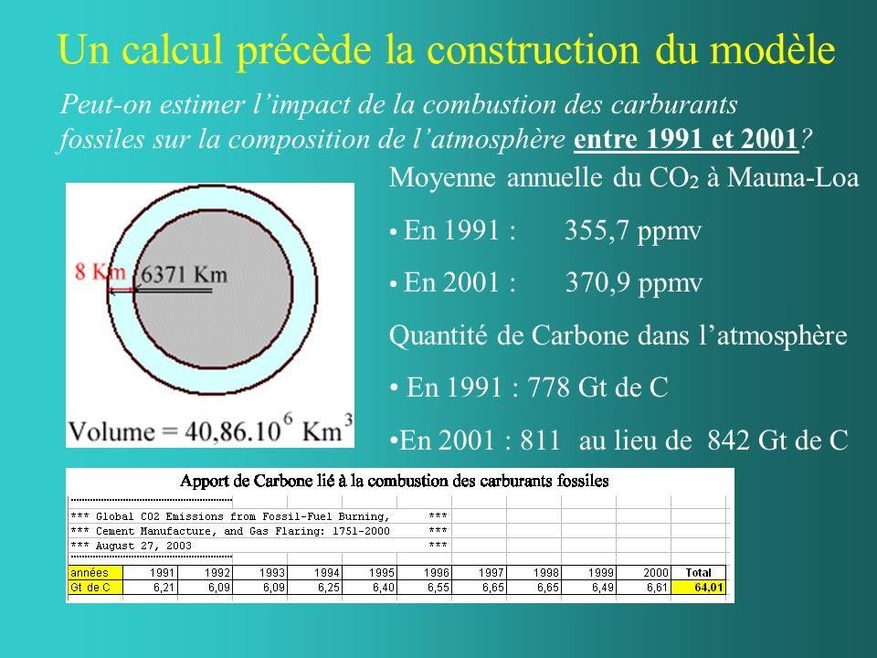 Un calcul précède la construction du modèle Moyenne annuelle du CO 2 à Mauna-Loa En 1991 : 355,7 ppmv En 2001 : 370,9 ppmv Quantité de Carbone dans la