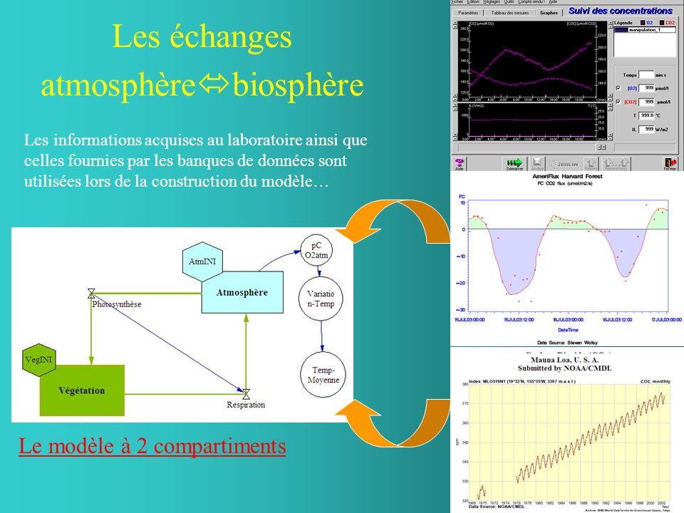 Les informations acquises au laboratoire ainsi que celles fournies par les banques de données sont utilisées lors de la construction du modèle… Les éc