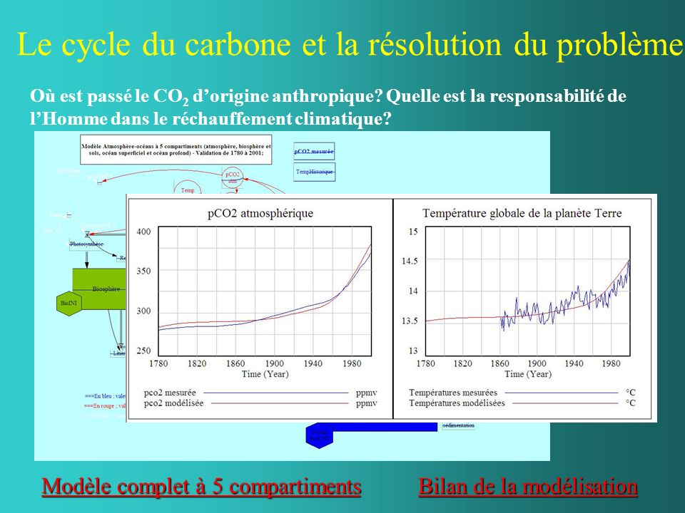 Le cycle du carbone et la résolution du problème. Où est passé le CO 2 dorigine anthropique? Quelle est la responsabilité de lHomme dans le réchauffem