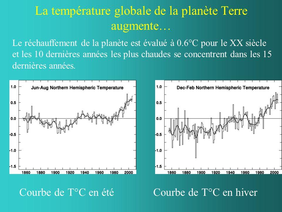 La température globale de la planète Terre augmente… Courbe de T°C en étéCourbe de T°C en hiver Le réchauffement de la planète est évalué à 0.6°C pour