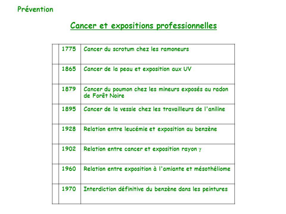Cancer et expositions professionnelles 1775Cancer du scrotum chez les ramoneurs 1865Cancer de la peau et exposition aux UV 1879Cancer du poumon chez l